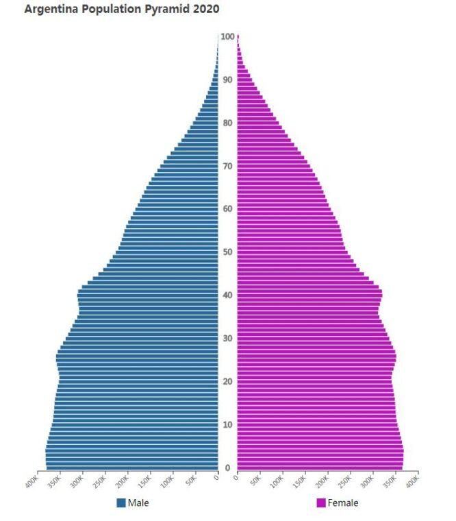Argentina Population Pyramid 2020
