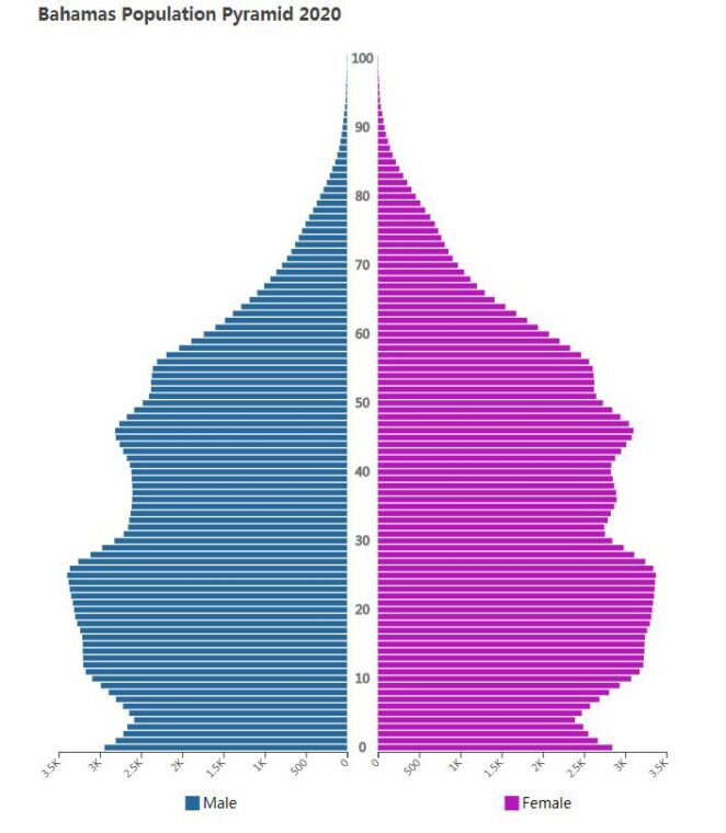 Bahamas Population Pyramid 2020