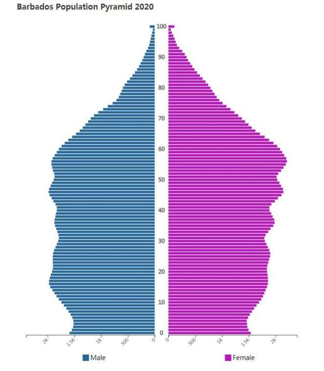 Barbados Population Pyramid 2020