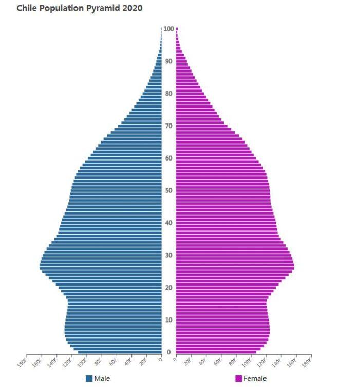 Chile Population Pyramid 2020