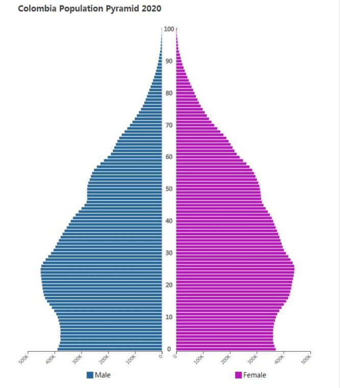 Colombia Population Pyramid 2020
