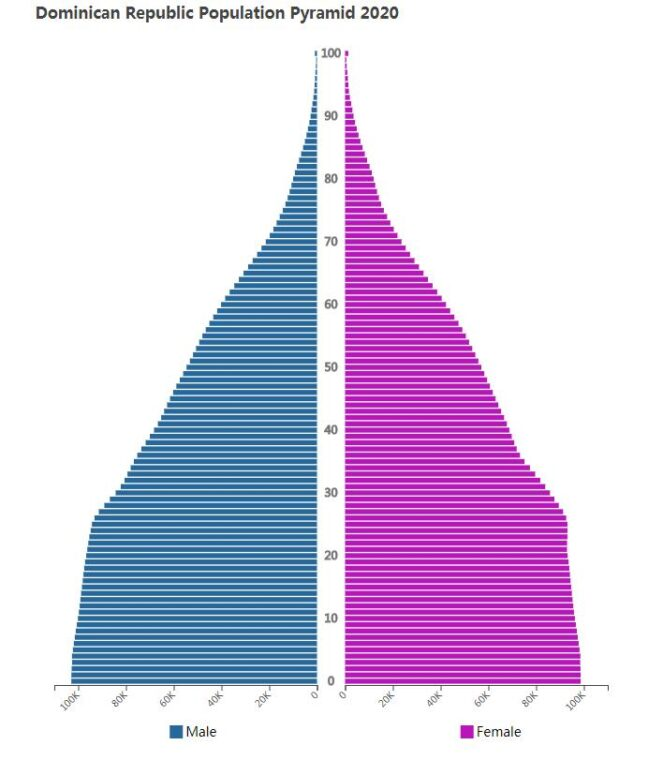 Dominican Republic Population Pyramid 2020