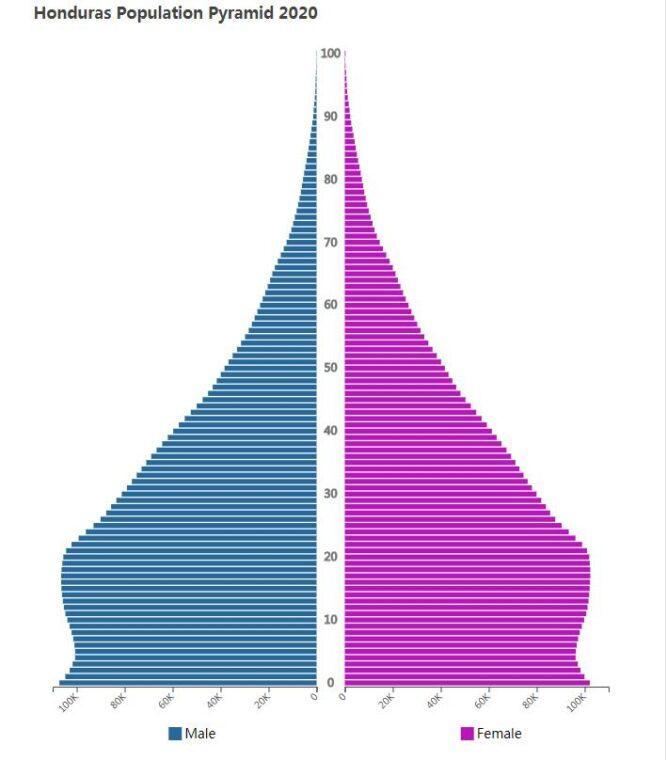 Honduras Population Pyramid 2020