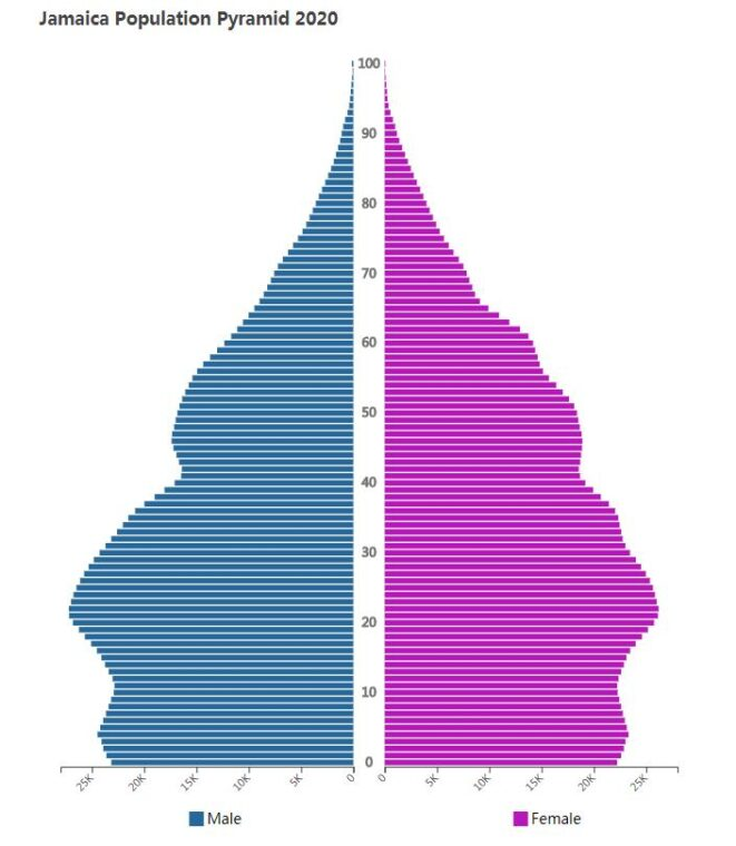 Jamaica Population Pyramid 2020