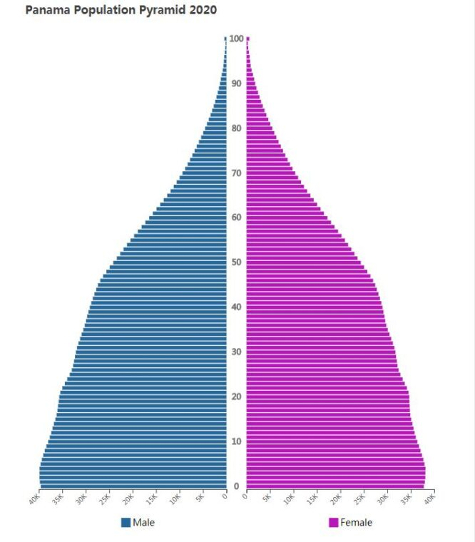 Panama Population Pyramid 2020